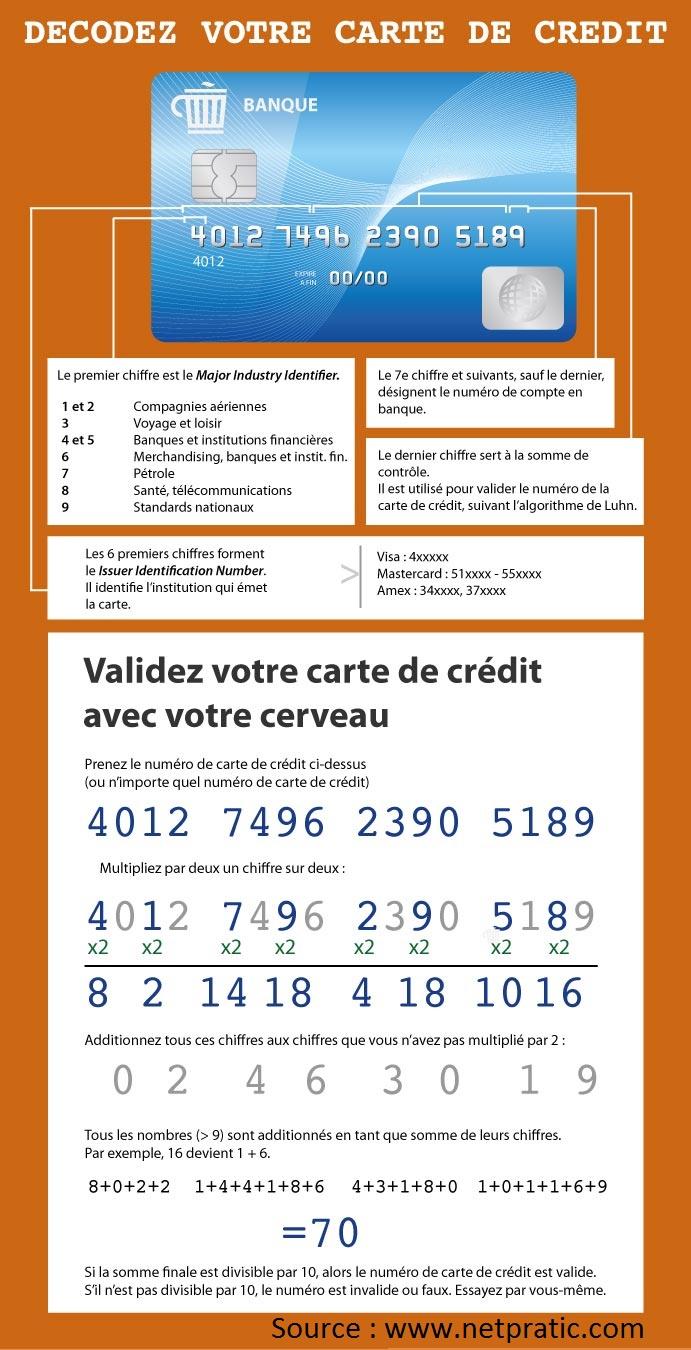 Les secrets de la carte de crédit - Netpratic